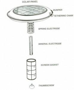 floatron operation instructions